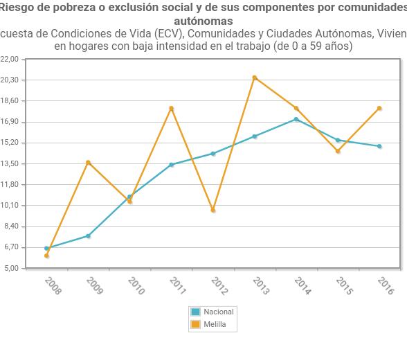 empleo hogares evolucion